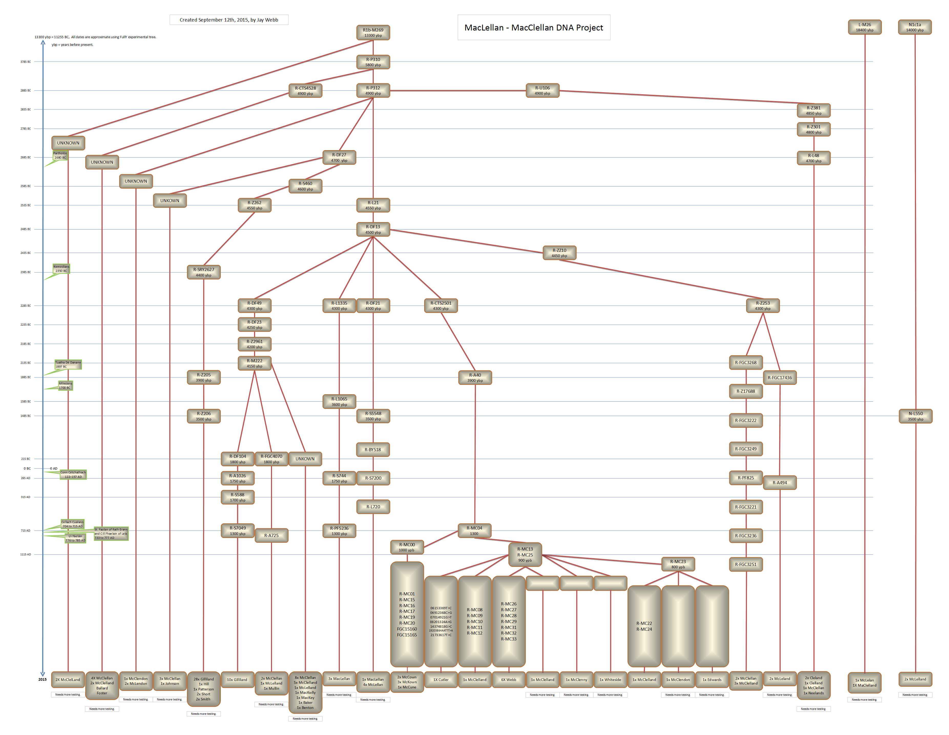 Clan MacLellan Trees Project